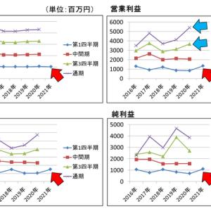 経常利益45%増‼ 決算短信分析【●2060 フィード・ワン】