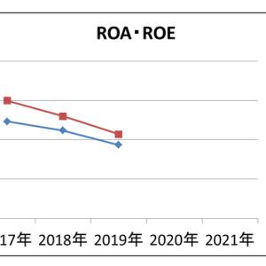 ファンダ分析【●3940 ノムラシステム】ーROA・ROEー