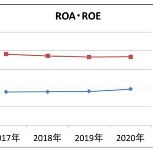 MCJ 株 ●6670 ファンダ分析ーROA・ROEー