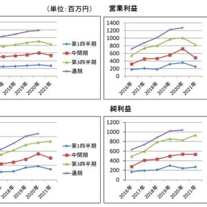 東陽倉庫 株 ●9306 ファンダ分析 ー売上高・純利益などー