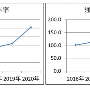 東陽倉庫 株 ●9306 ファンダ分析 ー財務体質・CF-