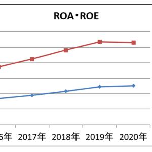 東陽倉庫 株 ●9306 ファンダ分析 ーROA・ROEー