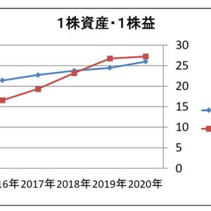 東陽倉庫 株 ●9306 ファンダ分析 ーPEGレシオー
