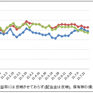 今回も下げぽよ|株運用報告|2021年7月週間報告(第5週)