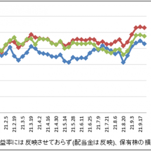 世界同時株安の威力|株収支結果|2021年9月週間報告(第4週)
