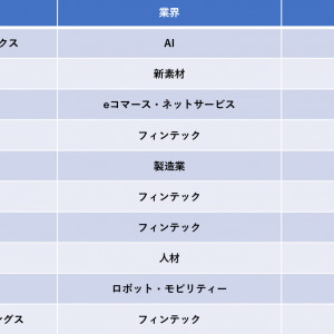 ベンチャー企業ランキング【日本と海外】
