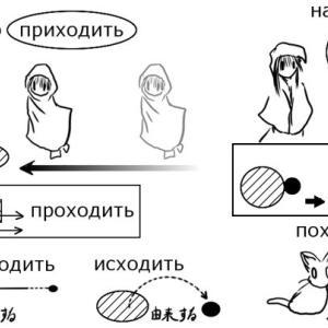 接頭辞 + ходить(徒歩で行く)の形のロシア語動詞