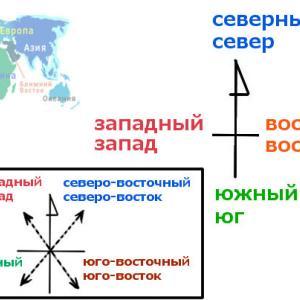 方向と方角を表すロシア語単語