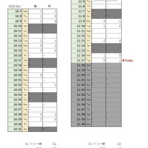 バイナリー【11/17】取引/0勝1敗