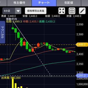 日経平均株価は24,000円を目指してさらに上へ