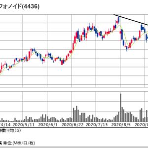 ミンカブは終値2000円を突破で急上昇!更に踏み上げすると思う理由!