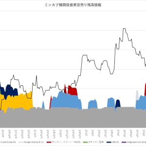 ミンカブは連日の暴騰!2日で600円の上昇!踏み上げ相場到来!