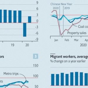 114_【記事紹介】中国経済の第二四半期の復活は本物か?