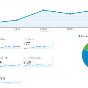 ブログ開設から1週間経ちました【経過報告】