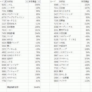 寄り底ばいん +3446%