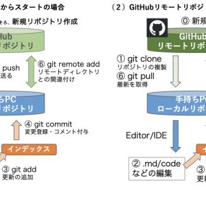 GitHub API( git & gist コマンド )の使い方入門