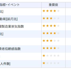 【順張りで勝利】5/15のFX振り返り【投資家名古屋大学院生】