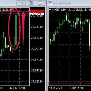 メキシコペソ下落!FOMCで利上げ観測