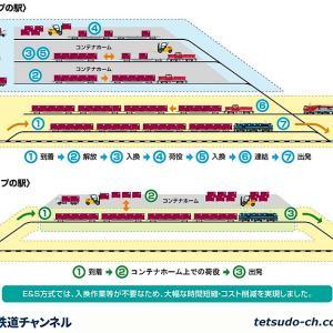JR貨物 南福井駅 が着発線荷役に対応、ゆくゆくはコンテナホーム1面2線上下7本をE&Sへ