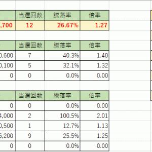2020年のIPOの当選実績。利益額は235万円に