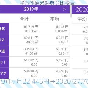【固定費】2019年と2020年の比較