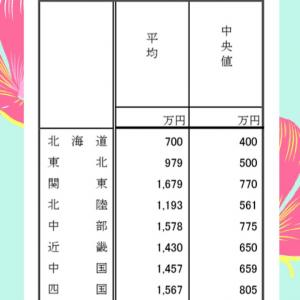 【お金のはなし】地域別・平均貯金額(R2年度)