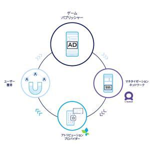 AppsFlyer JapantとFacebookがゲーム業界向けにアプリ内広告効果測定サービスを提供開始
