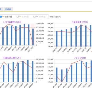 マネックス証券の銘柄スカウターの10回目の進化(棚卸し資産回転率、利益の変動要因分析、等)
