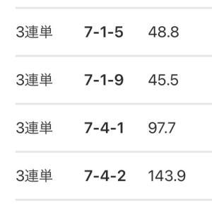 2021年 全日本選抜競輪