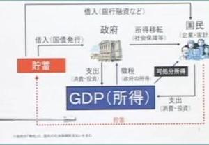 【明るい経済教室】001 お金の流れ、如何にGDPを増やすかが重要