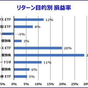 米国株投資の セクター別損益率