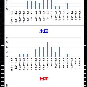 ポートフォリオ評価額の変動安定度の測定