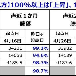 軟調続く日米市場と ポートフォリオ下支え