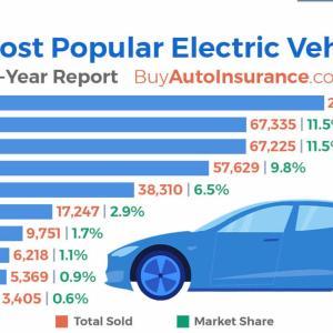 テスラ、過去3年間に米国で販売されたEVの74%を占める!