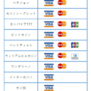 オンラインカジノ 入金方法