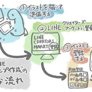 【LINEスタンプ】初心者がLINEスタンプのイラストを描いてから販売するまでの流れ