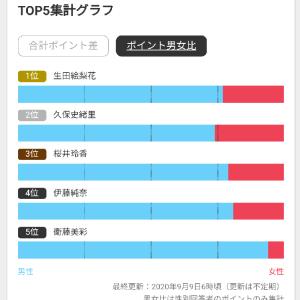 「乃木坂46 歌唱力ランキング」出たよ!1位生田 2位久保 3位桜井!
