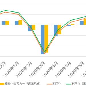 【ニッセイ外国株式インデックス】2020年7月手数料、利回り、実績紹介【積立NISA、楽天証券】