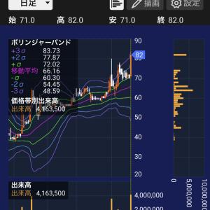 小銭稼ぎ&インドETF