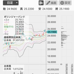米国株状況