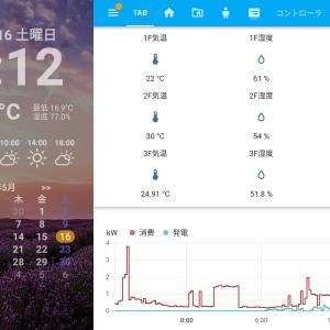 Home Assistantを使って、様々な情報を表示する『スマートホーム情報パネル』を作ってみた(温度・湿度、電力、NW、カメラ映像)