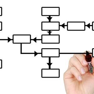 米国公認会計士(USCPA)の受験科目の理想的な順番