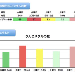 【ポケモンスナップ】時間帯 りんごメダル オンライン 攻略