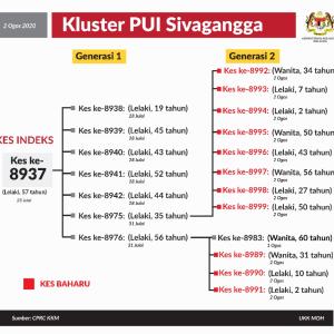 Sivagangaクラスター、強化されたMCOへ。