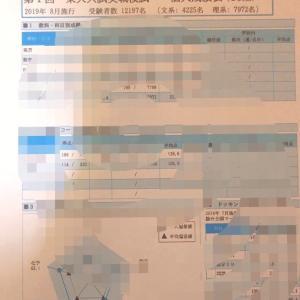2019 第1回東大入試実践模試結果