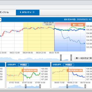 セントラル短資FXのみらいチャート まずは眺めています。
