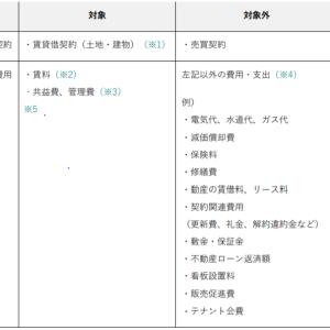 家賃支援給付金申請方法③(対象となる物件情報入力)について