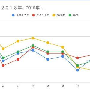 2020年エプソムカップG3東京1800m過去ラップ