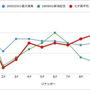 2020/七夕賞考察 ジナンボー