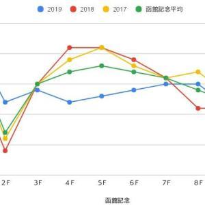 函館記念過去ラップ傾向